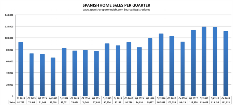 A strong Spanish Property Market